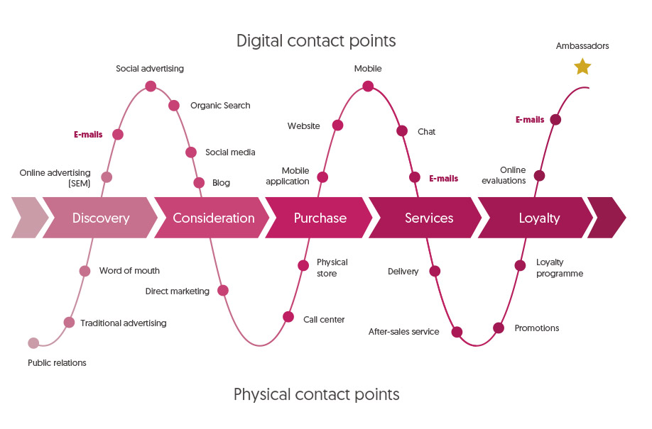 Customer journey & contact points
