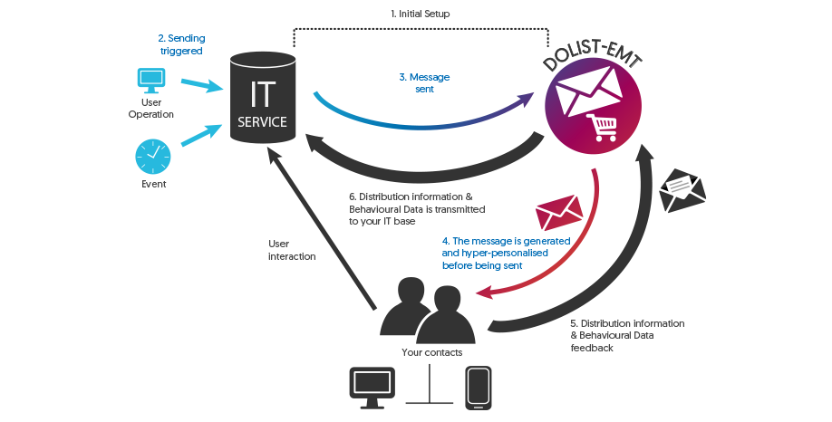 Transactional Email & SMS